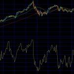 システムトレードナビ:主なテクニカル指標:RSI(相対力指数)