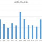 日経225先物ナビ:データ分析:2017年の値動き値幅分析