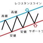 システムトレードナビ:支持線、抵抗線、トレンドライン等を利用した売買手法